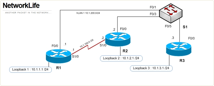 BSCI: OSPF – Lab | NetworkLife
