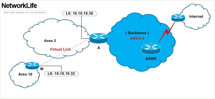 virtual-link