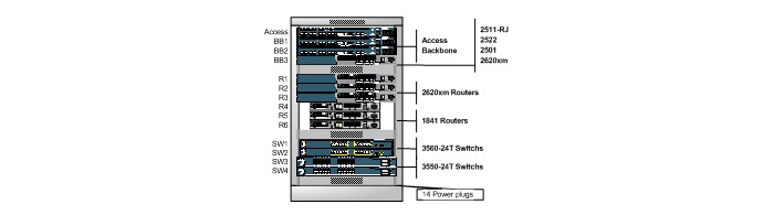 CCIE Home Lab