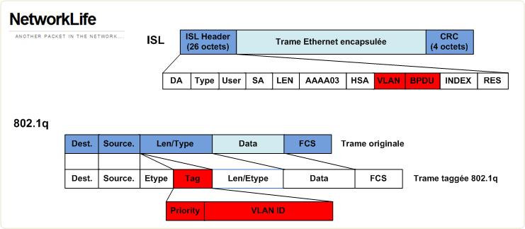ISL et 802.1q