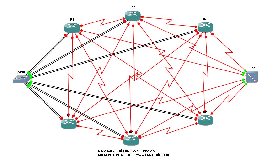 Lab  Dynagen de préparation au CCNA | NetworkLife