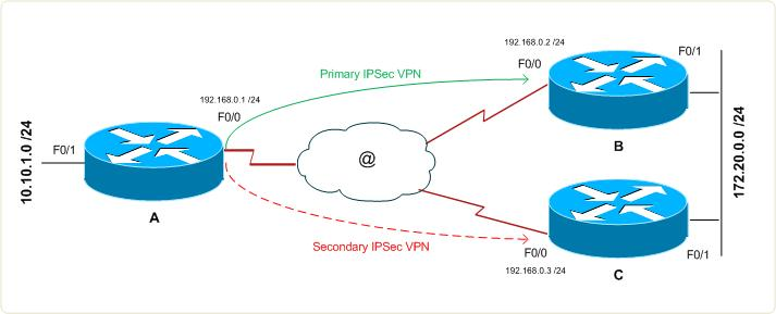 ipsec-highabailability-DPD