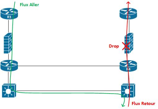 Archi-flows-data-center-unicast-flooding-networklife
