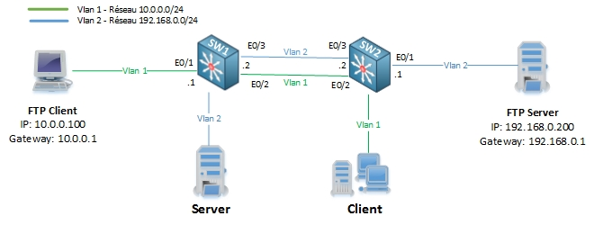 networklife_asymetrie-unicast-flooding-1