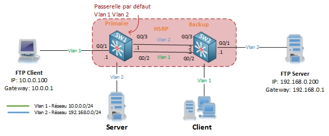 networklife_asymetrie-unicast-flooding-10-hsrp
