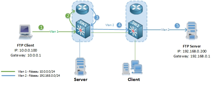 networklife_asymetrie-unicast-flooding-2
