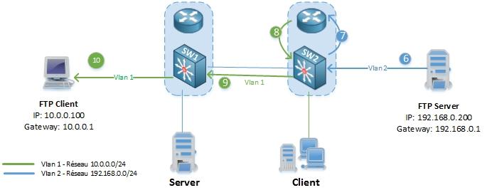 networklife_asymetrie-unicast-flooding-3