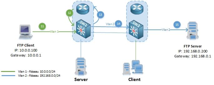 networklife_asymetrie-unicast-flooding-4