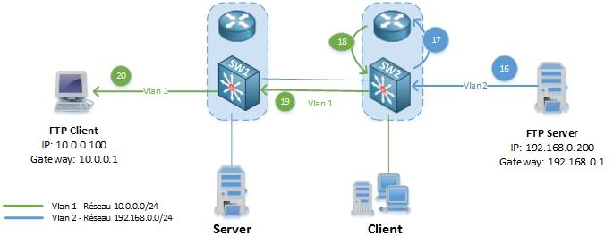 networklife_asymetrie-unicast-flooding-5
