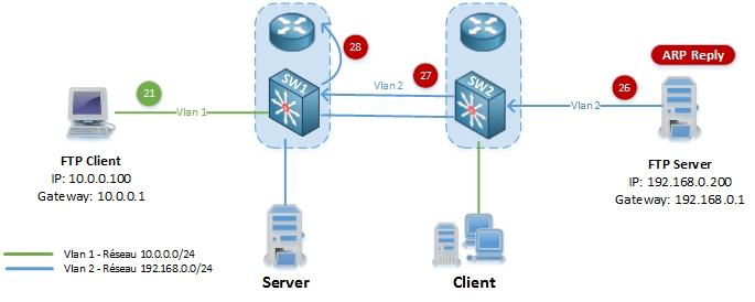 networklife_asymetrie-unicast-flooding-7