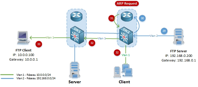 networklife_asymetrie-unicast-flooding-8