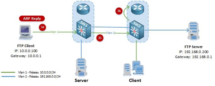 networklife_asymetrie-unicast-flooding-9