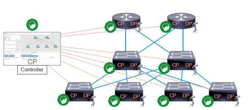 SDN Hybrid