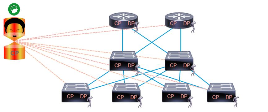 Control plane becomes centralized Physical device retains Data plane functions only