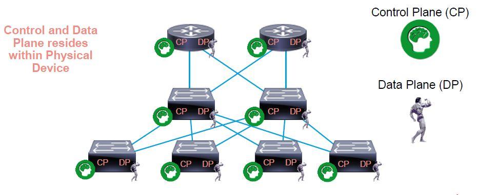 Control plane learns/computes forwarding decisions Data plane acts on the forwarding decisions
